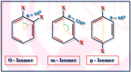 Applications of Dipole Moment for Benzene Derivatives