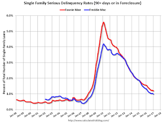 Fannie Mae: Mortgage Serious Delinquency rate unchanged in January