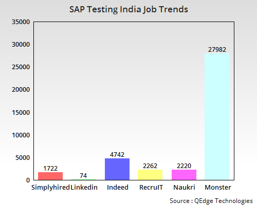 SAP Testing Training