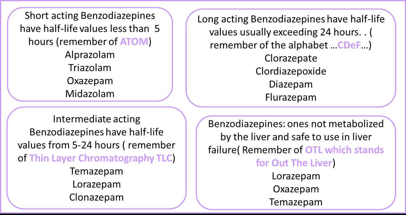 Lorazepam vs diazepam half life