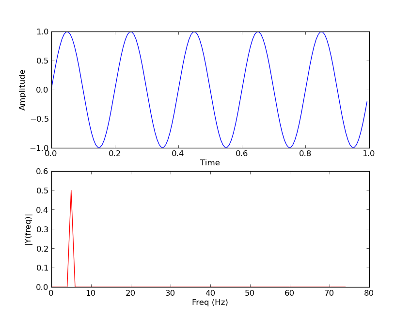 The Glowing Python: How to plot the frequency spectrum with