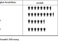 Penyajian Data Menggunakan Piktogram