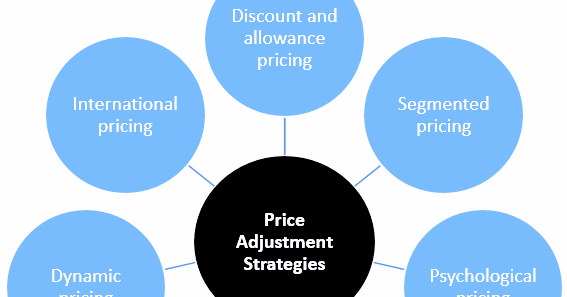 Applying different pricing strategies