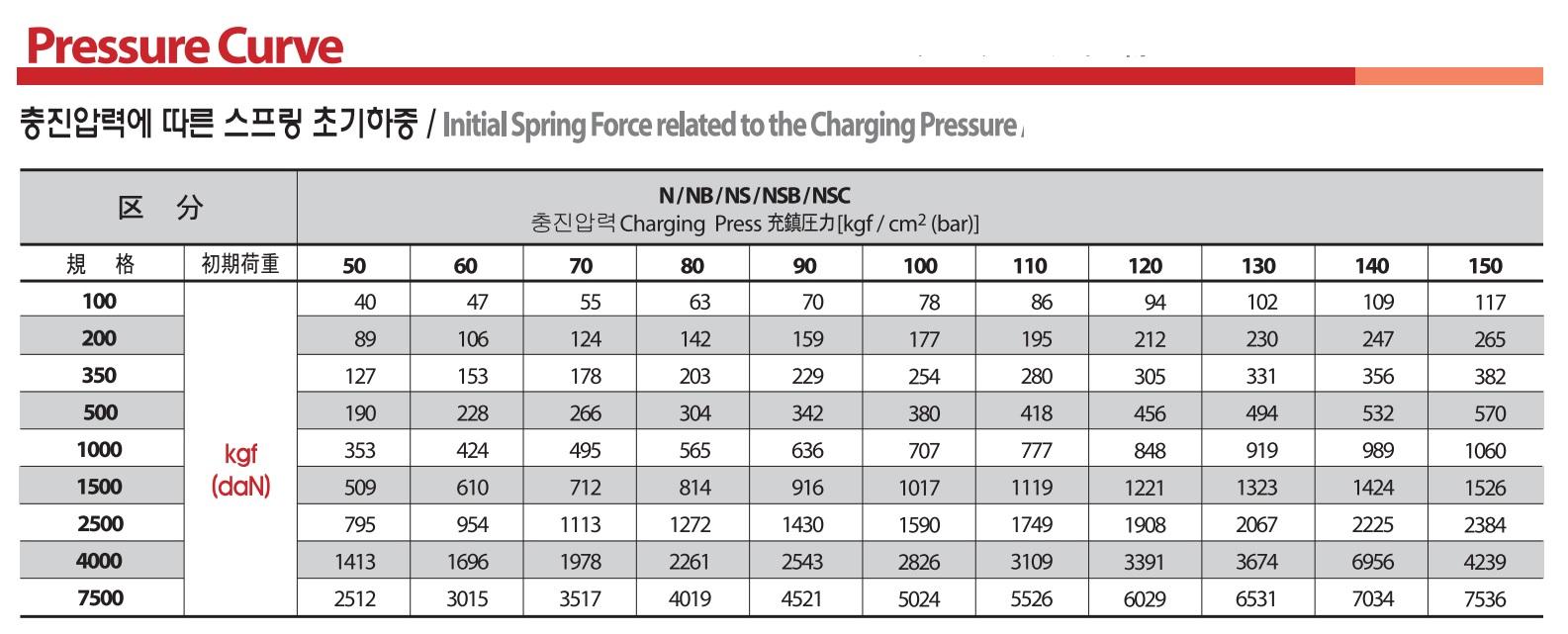 Gas spring ty hơi Bestec 500 series