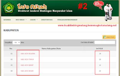 alamat kua seluruh indonesia