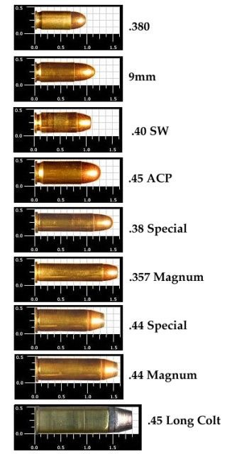 Pistol and Handgun Caliber Size Comparison Chart