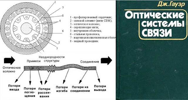 книжка по оптике