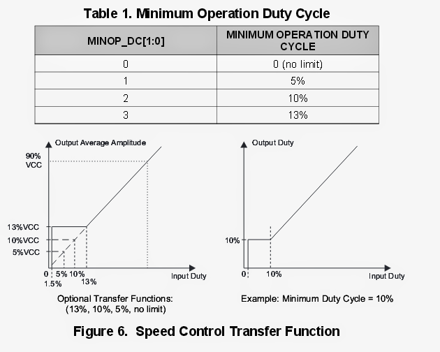 minimum operation duty cycle
