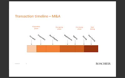 transaction timeline transaktio Roschier