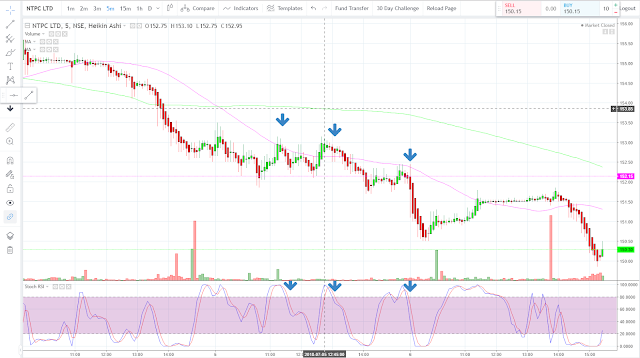 Stochastic RSI Intraday Trading Strategy