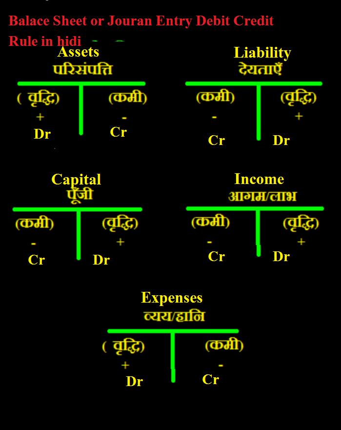 Balance Sheet kaise banate he  Tally in hindi ~ tally seekhe