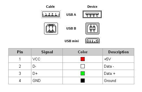 blog ndelik: Guide Mode USB Cable EDL 9008 in COM 9008
