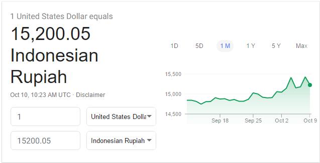 Lupakan Ratna, Kini Rupiah Menuju 15.200 Per Dolar AS