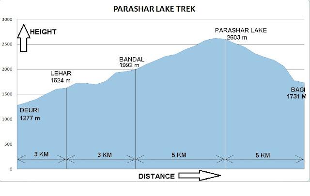 पराशर झील- जानकारी और नक्शा