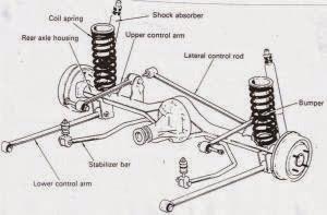 Suspensi All New Kijang Innova Review Alphard Toyota Auto2000 Probolinggo Sistem Pada Mobil Gambar Depan