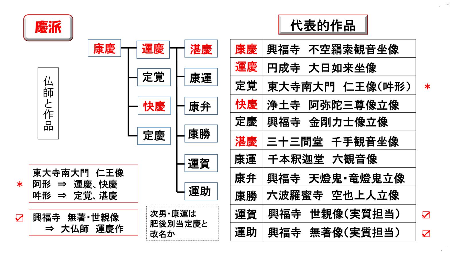 仏像愛好倶楽部(BAC): 西荻地...