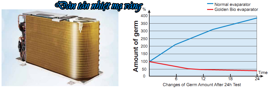 Dàn tản nhiệt đồng mạ vàng điều hòa casper 2020