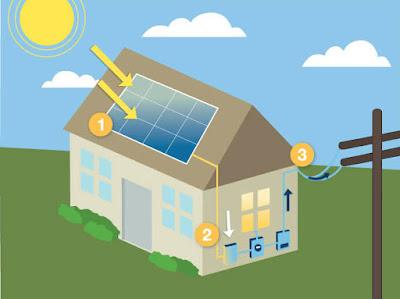 Photovoltaikanlagen Eigenverbrauch Einspeisevergütung