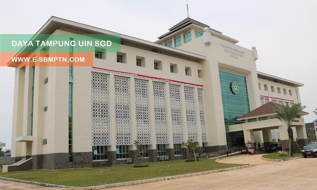 Daya Tampung UIN Bandung