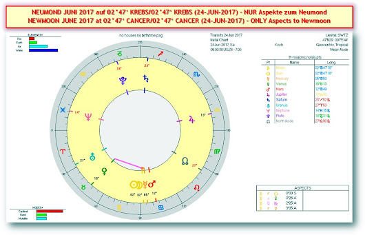 * S+P Worldnews - GOD, the WHITE HOUSE, and the MARS-JUPITER-PLUTO NEWMOON in CANCER