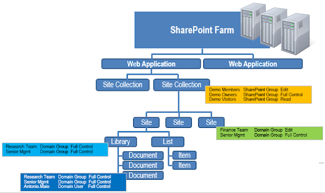 Hierarchical Permission Model - SharePoint containers and items with broken permission inheritance