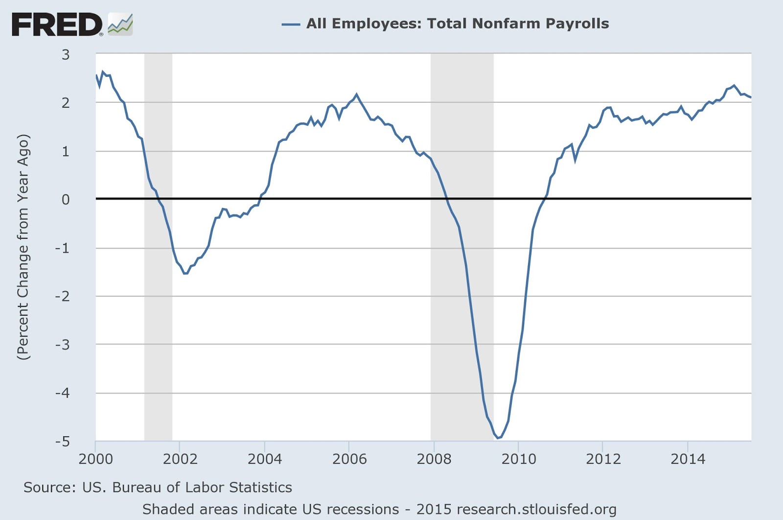 small resolution of employment growth is currently in excess of 2 which is as high as anything we have seen since 2001 though you can find periods of higher employment