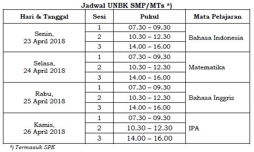 Jadwal UNBK SMP/MTs 2018 Utama