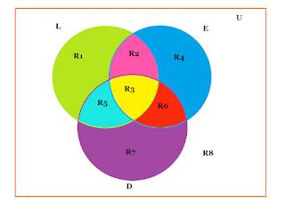 Introduccin a conjuntos diagrama de venn el diagrama de venn es una representacin grfica normalmente valos o crculos que nos muestra las relaciones existentes entre los conjuntos ccuart Choice Image