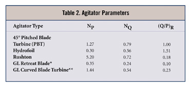Pharma Engineering: [How To] Select a Motor Capacity for Agitator