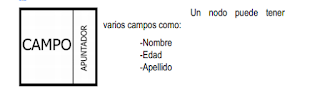 listas simples en c++