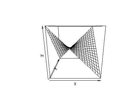 Plot of Bivariate Standard Normal Distribution