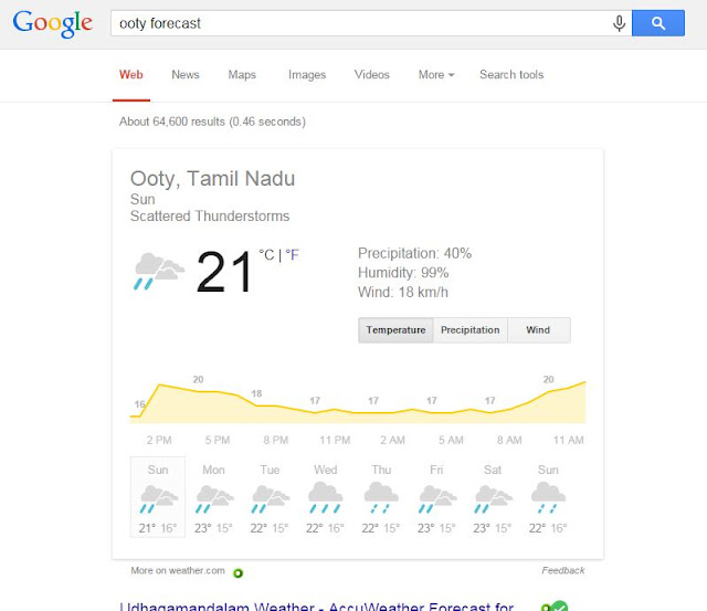 Weather Forecast of Ooty