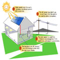 điện năng lượng mặt trời, solarv vuphong