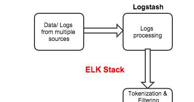 ELK (Elasticsearch Logstash and Kibana) Installation on RHEL