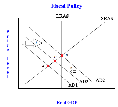 Notes For Fiscal Policy And The Crowding Out Effect With Graphs