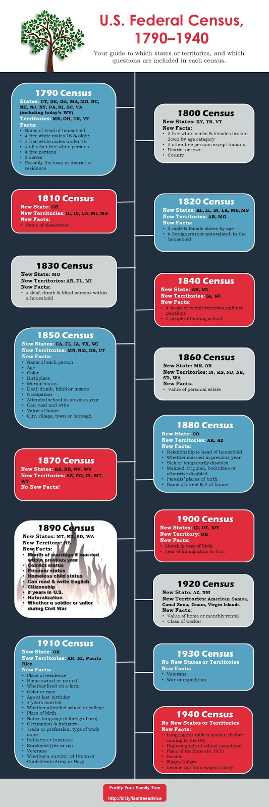 Diagram of U.S. Census Changes from 1790 to 1940