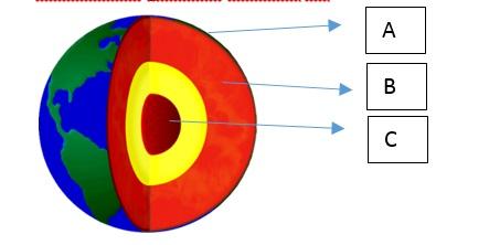 Bahkan, terdapat 5 lapisan yang menyusun. BERBAGI ILMU GEOGRAFI: LATIHAN SOAL-SOAL PELAPISAN BUMI