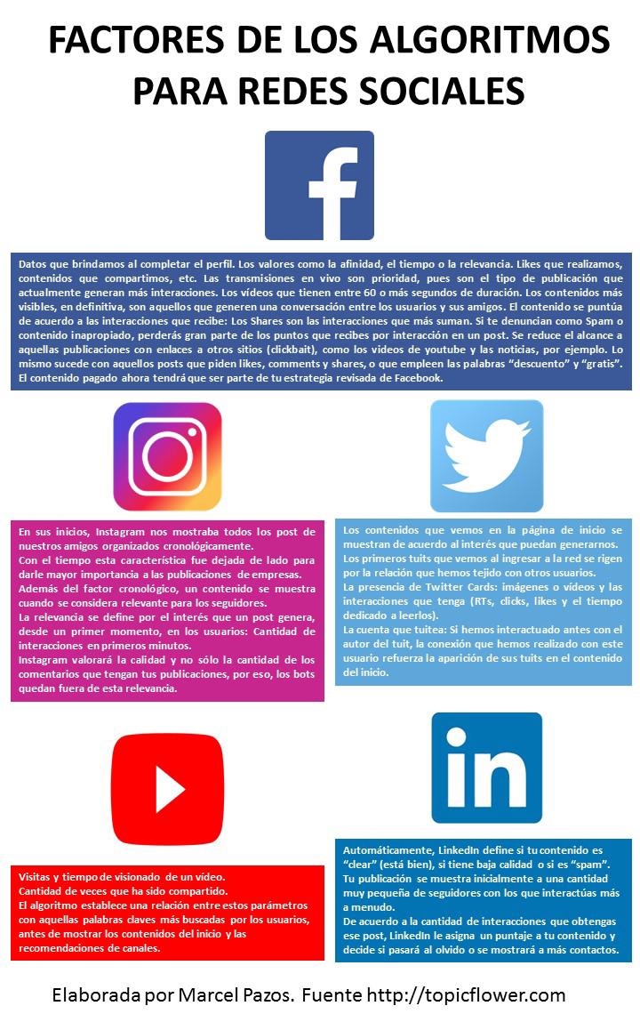 ¿Cómo funcionan los algoritmos de las Redes Sociales? [INFOGRAFÍA]