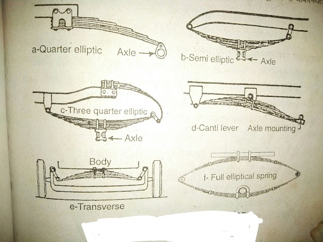how repair and maintance of leaf spring.