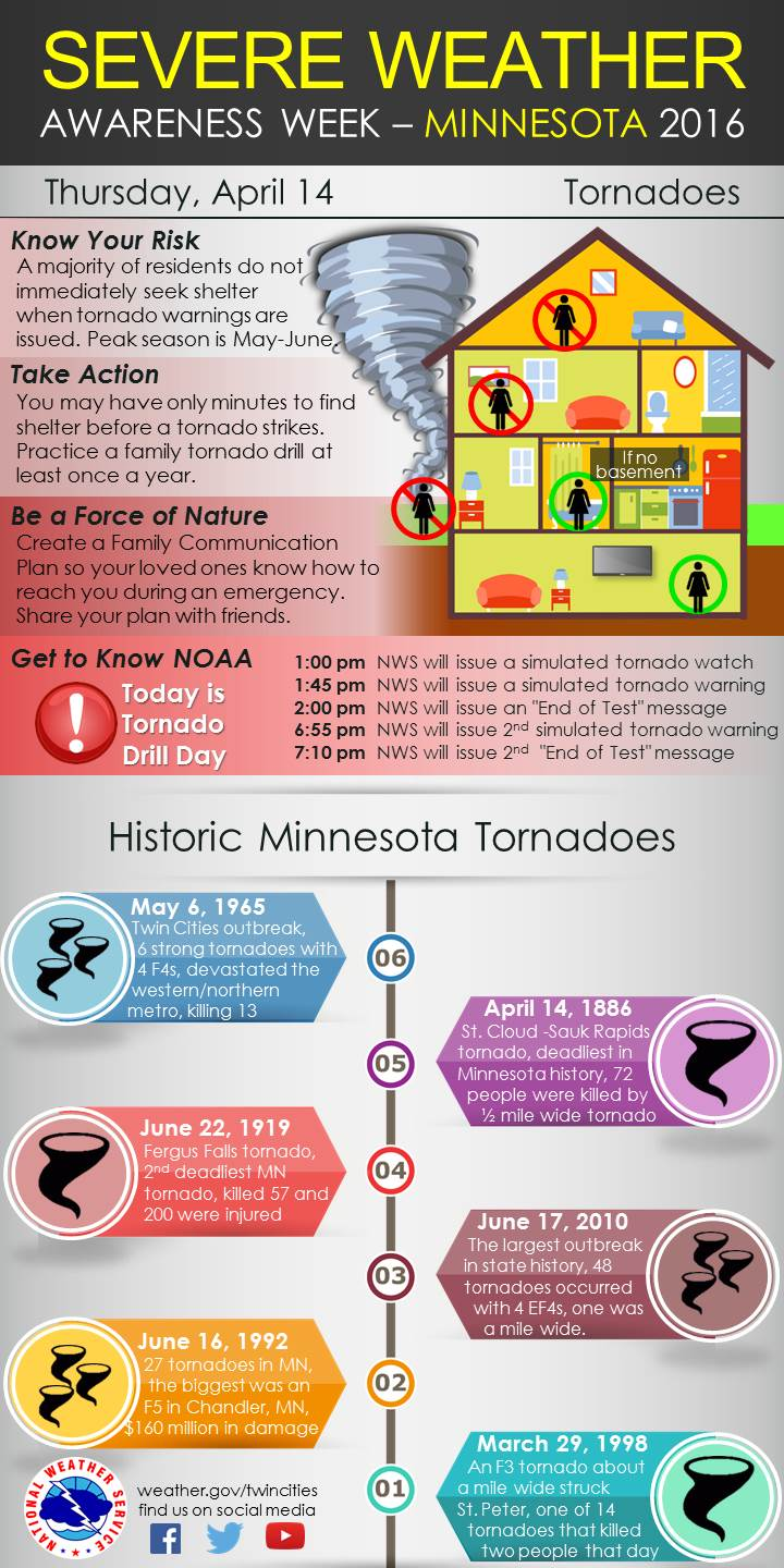 Severe Weather Safety : Prairie wind chasers april