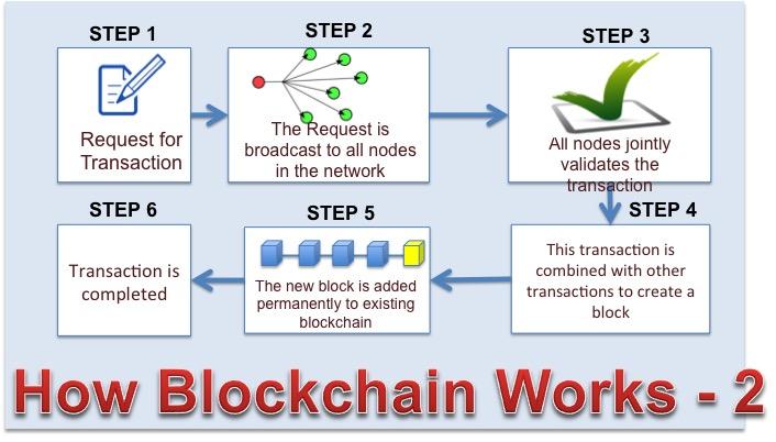 The Tech Pro Kttpro Com Blockchain Technology Explained Part 2