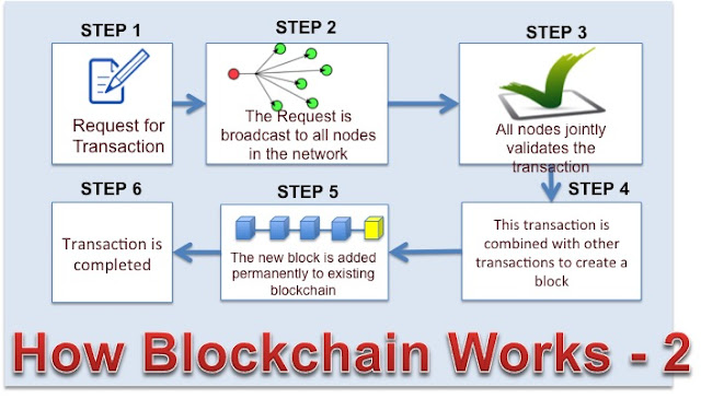How Blockchain Works