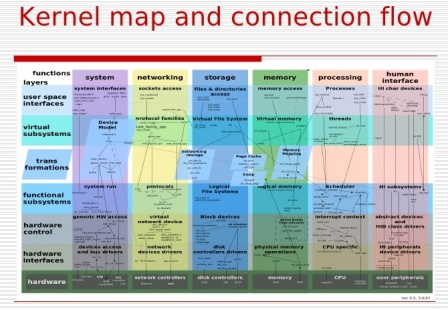 Peta Kernel