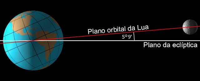Plano orbital da Lua x plano da ecliptica