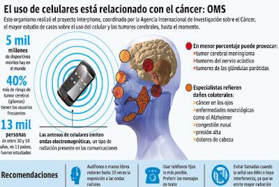 uso-celular-cancer