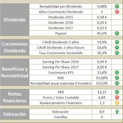 Análisis fundamental de DIA para invertir en una estrategia de dividendos crecientes en 2016