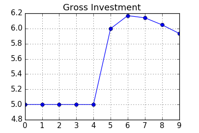 Chart: Gross Investment