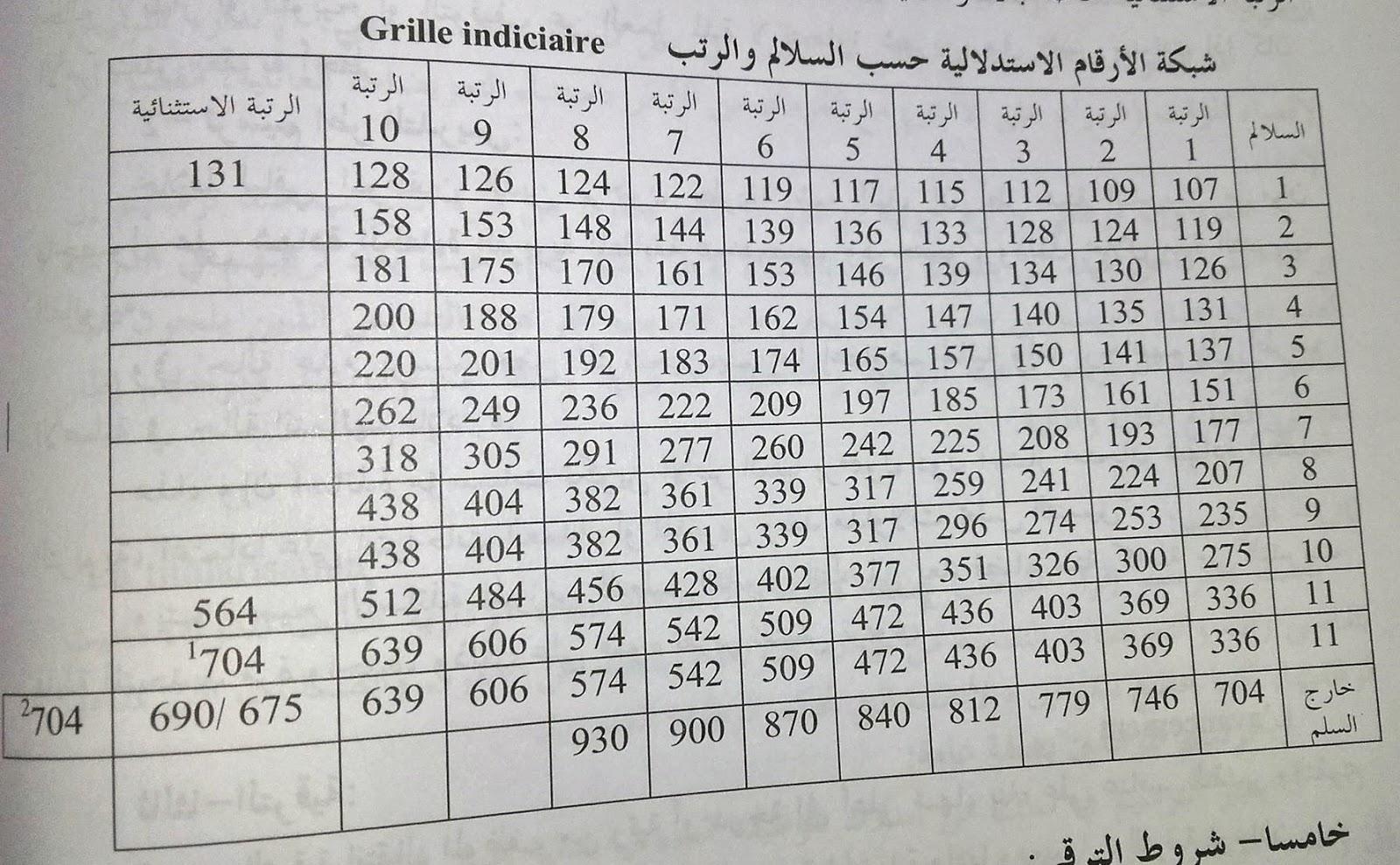شبكة الأرقام الاستدلالية حسب السلالم والرتب