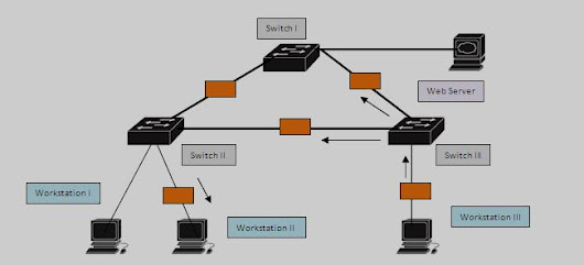 Introducing Spanning Tree Protocol (STP) : Loop Free Redundant Environmnent