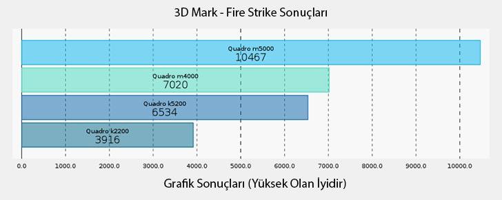 NVIDIA Quadro M5000 3D Mark Fire Strike Grafik Sonuçları